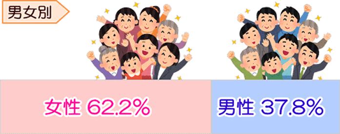 男女比女性62.2%、男性37.8%